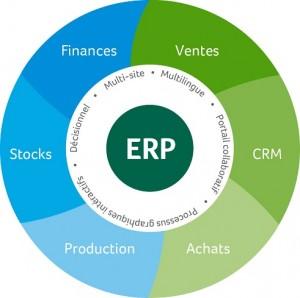 Sage 100c cloud ERP